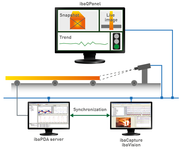 Online process monitoring with ibaVision scheme